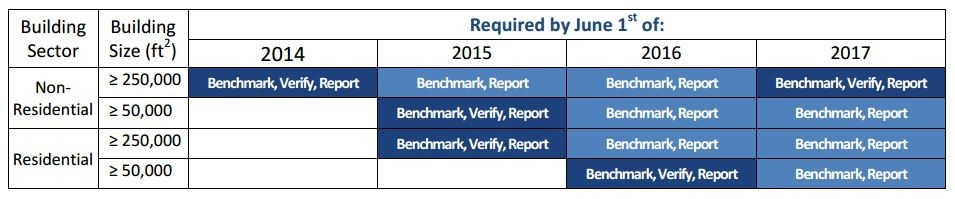 ChicagoEnergyBenchmarking_Table_Requirements